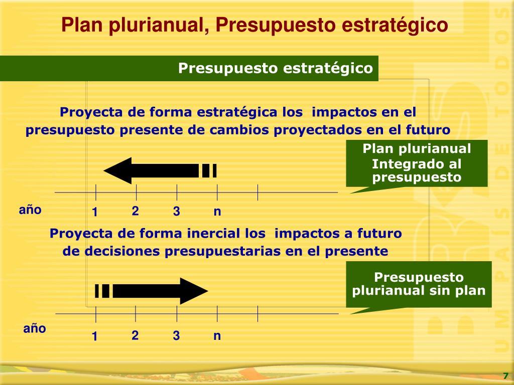 Plan plurianual, Presupuesto estratégico
