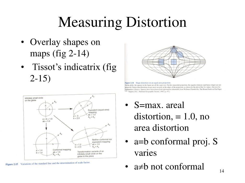 Measuring Distortion