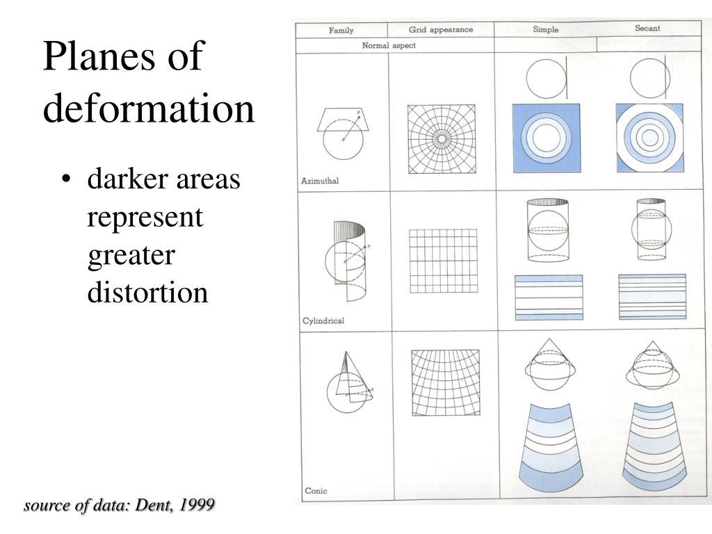Planes of deformation