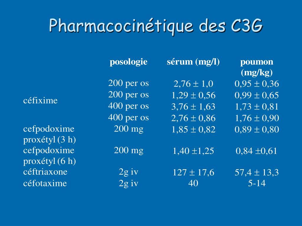 Pharmacocinétique des C3G