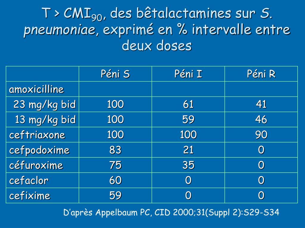 T > CMI