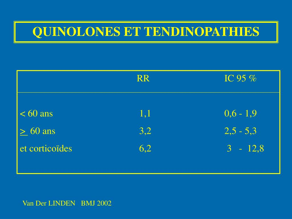 QUINOLONES ET TENDINOPATHIES