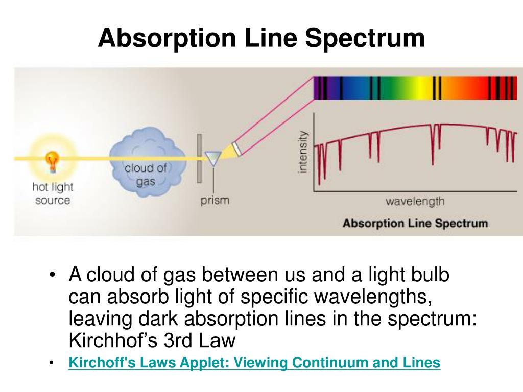 Absorption Line Spectrum