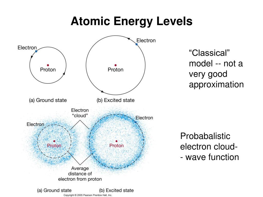 Atomic Energy Levels