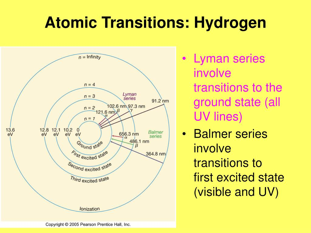Atomic Transitions: Hydrogen