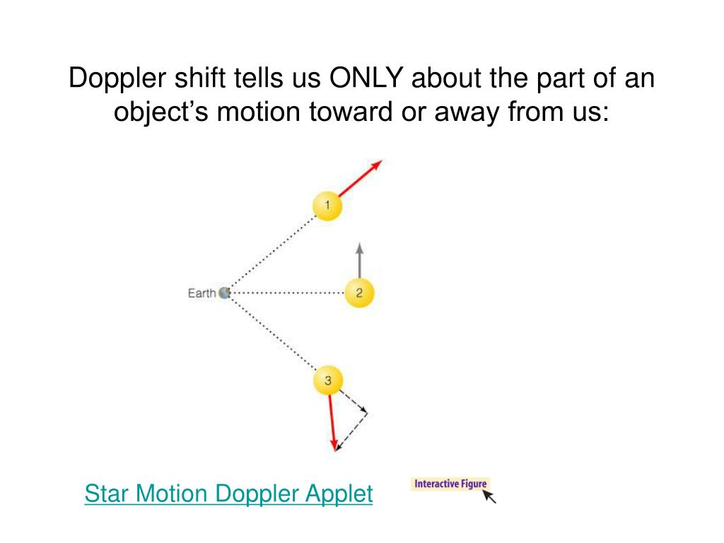 Doppler shift tells us ONLY about the part of an object's motion toward or away from us: