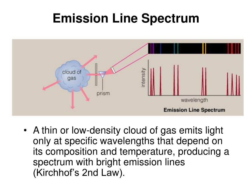 Emission Line Spectrum