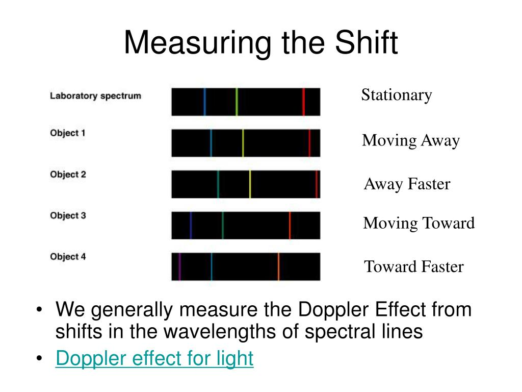 Measuring the Shift