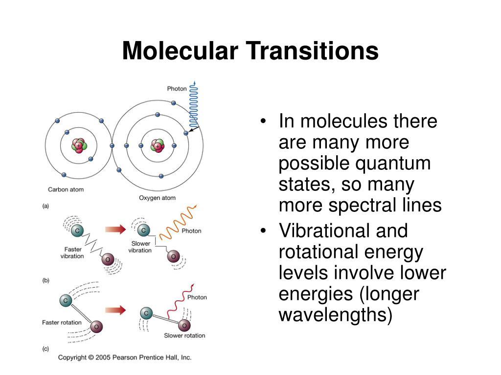 Molecular Transitions