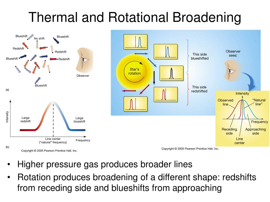 Thermal and Rotational Broadening