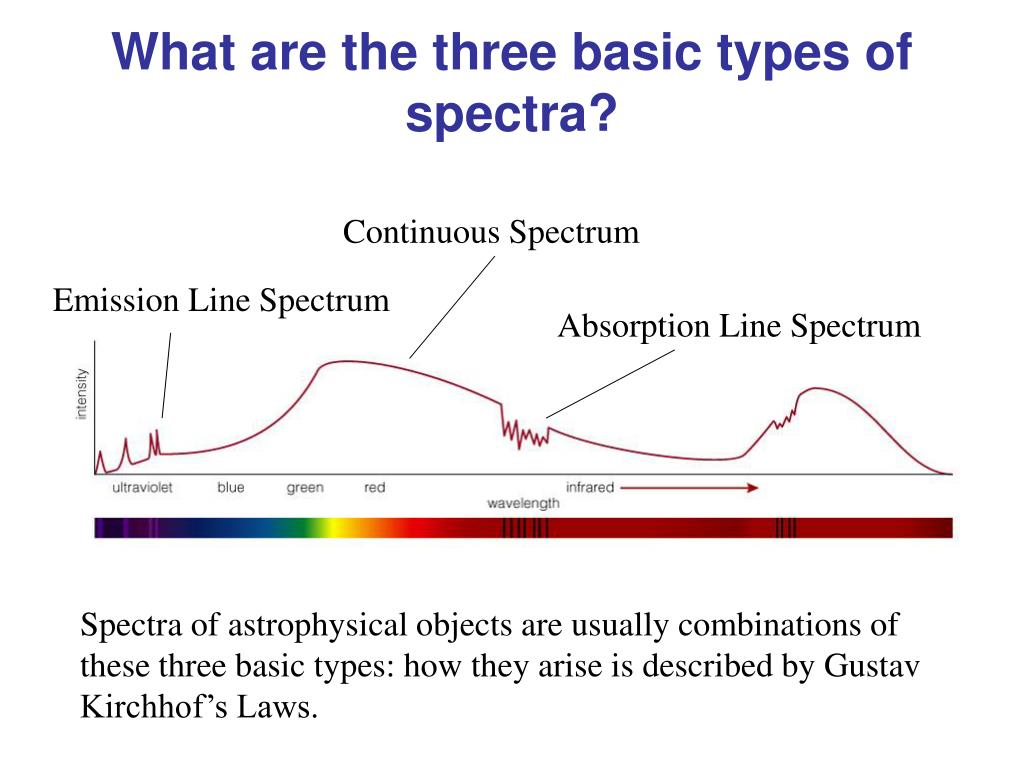 What are the three basic types of spectra?