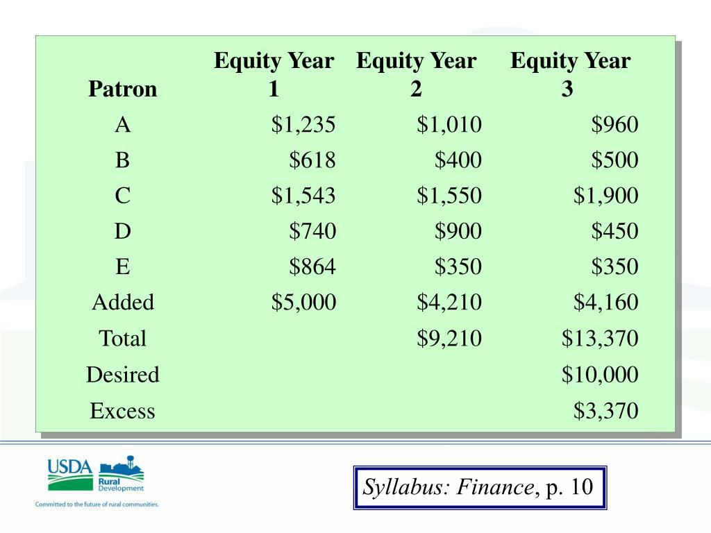 Syllabus: Finance