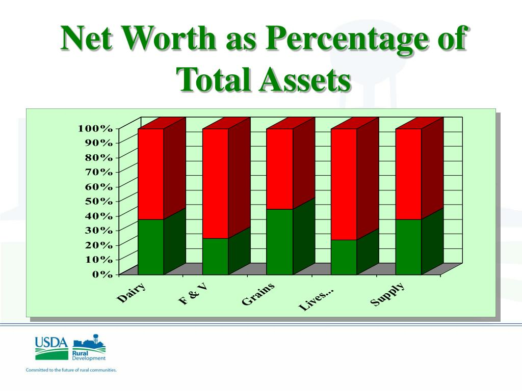 Net Worth as Percentage of Total Assets
