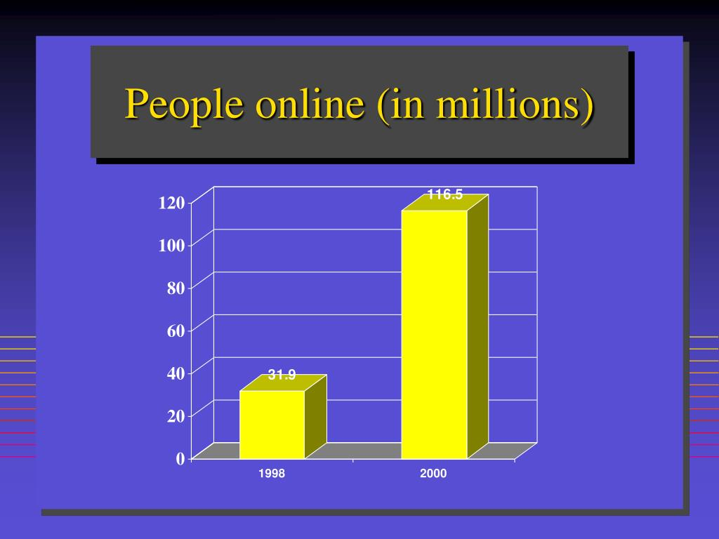 People online (in millions)