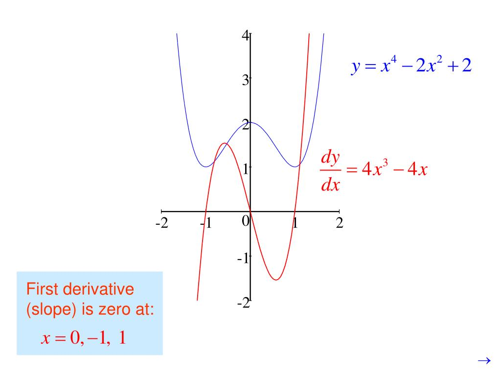 First derivative (slope) is zero at: