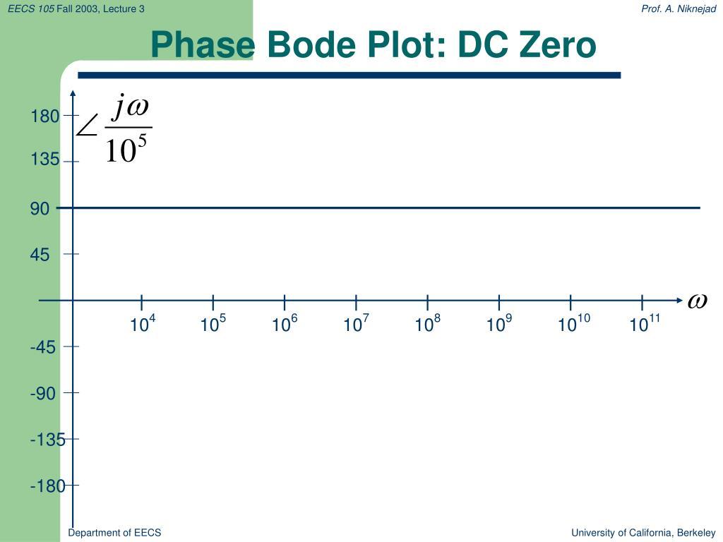 100+ Bode Plot Phase – yasminroohi