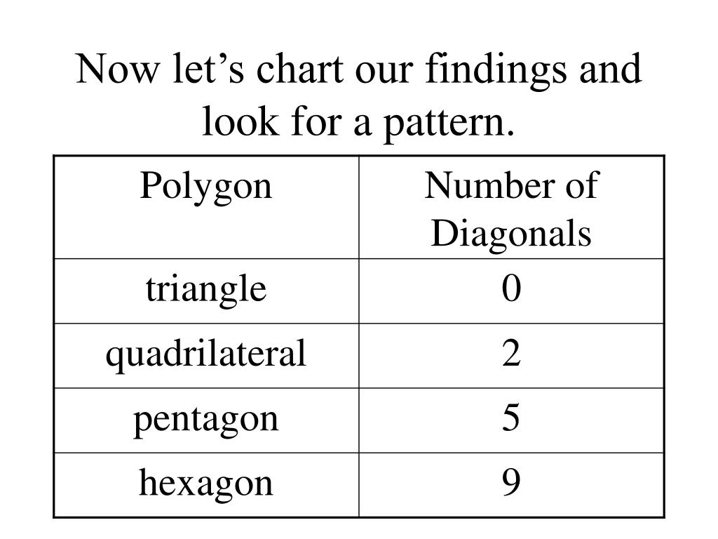 Now let's chart our findings and look for a pattern.