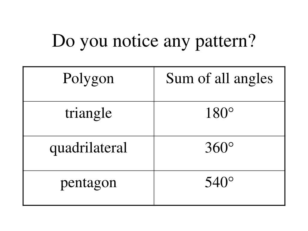 Do you notice any pattern?