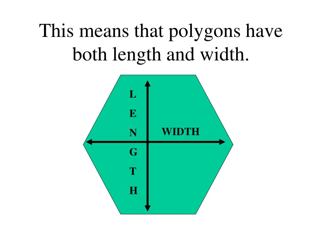This means that polygons have both length and width.