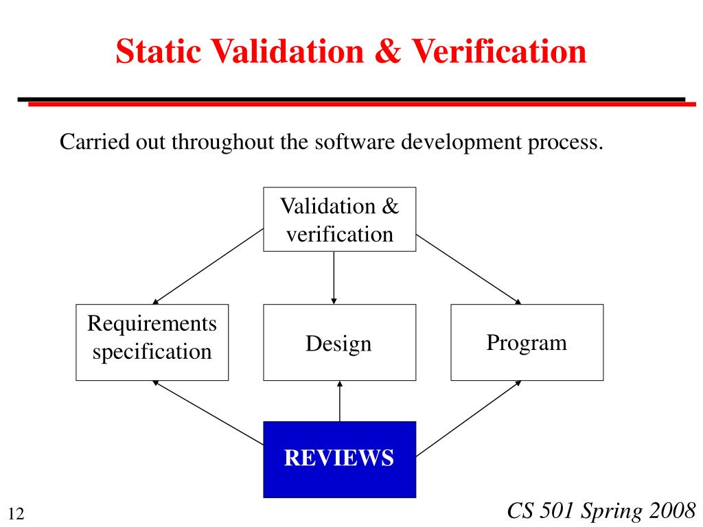 Static Validation & Verification