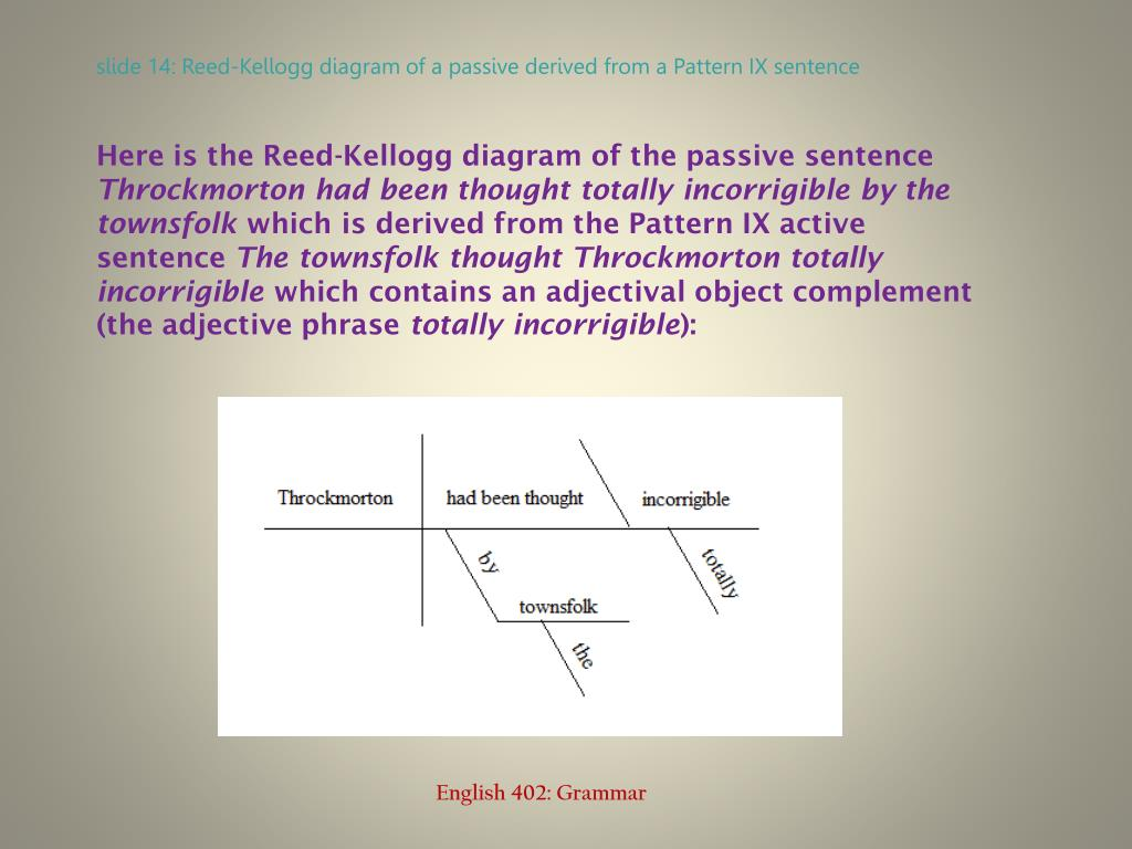 Here is the Reed-Kellogg diagram of the passive sentence