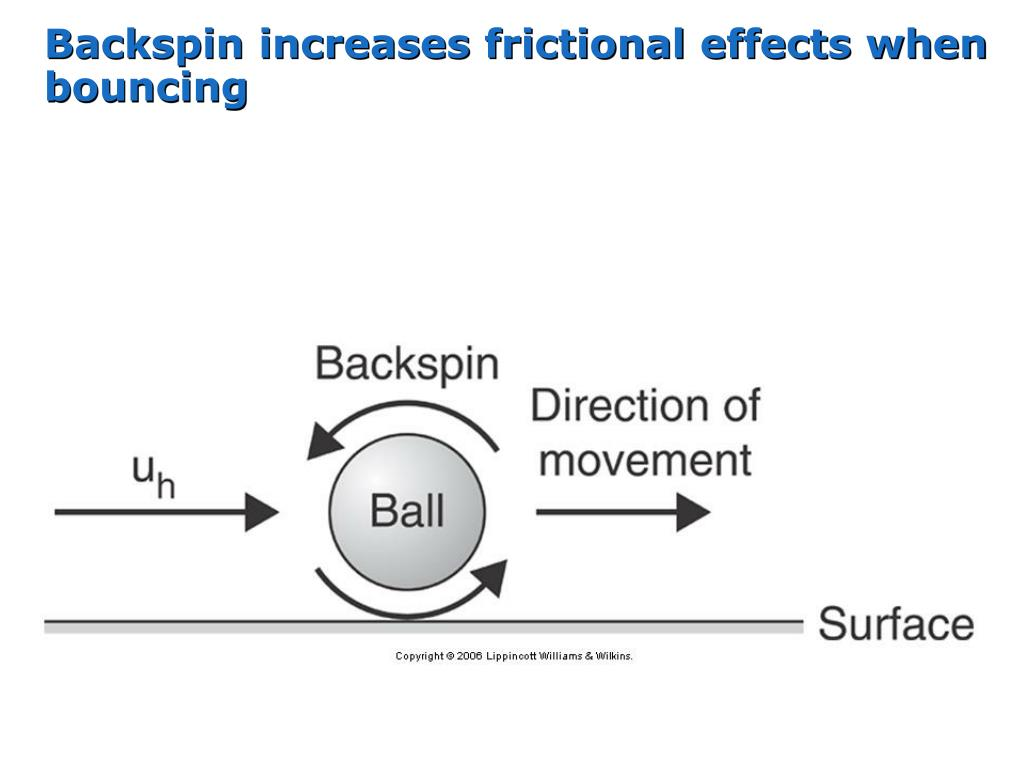Backspin increases frictional effects when bouncing