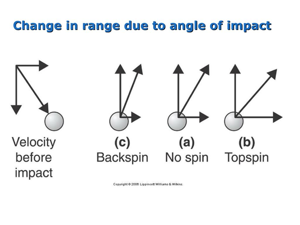 Change in range due to angle of impact