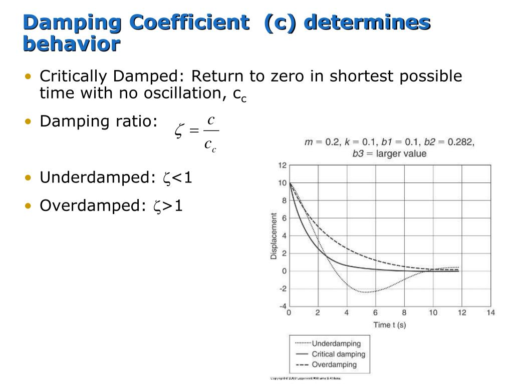 Damping Coefficient  (c) determines behavior