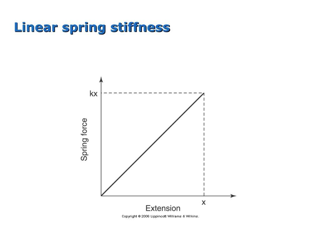 Linear spring stiffness