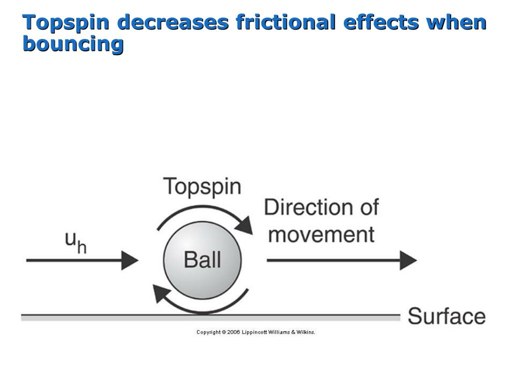 Topspin decreases frictional effects when bouncing