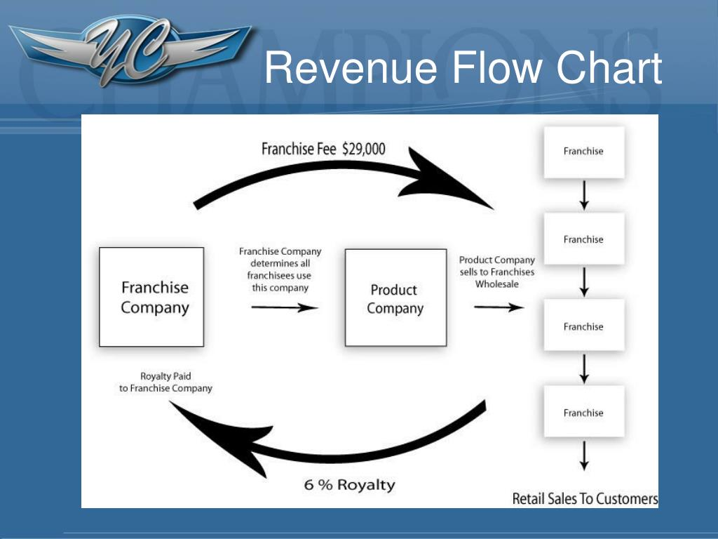 Revenue Flow Chart