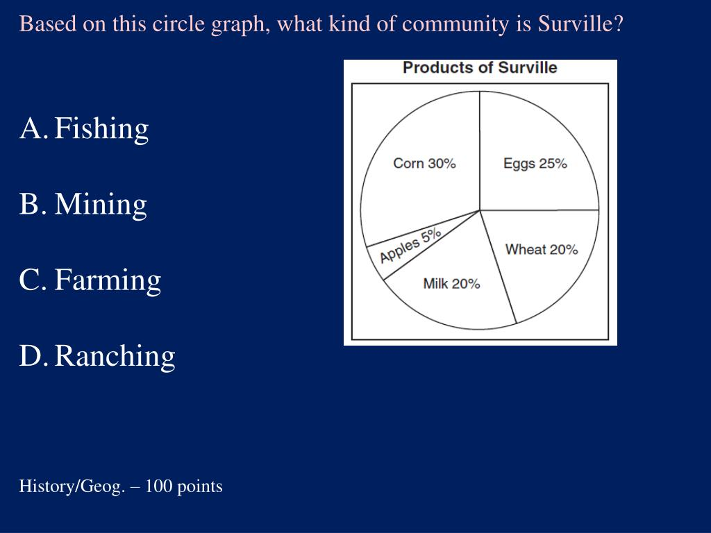 Based on this circle graph, what kind of community is