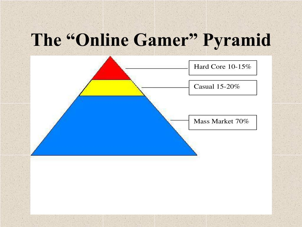 "The ""Online Gamer"" Pyramid"