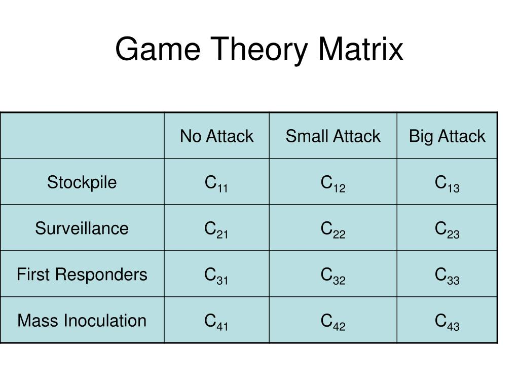 Game Theory Matrix