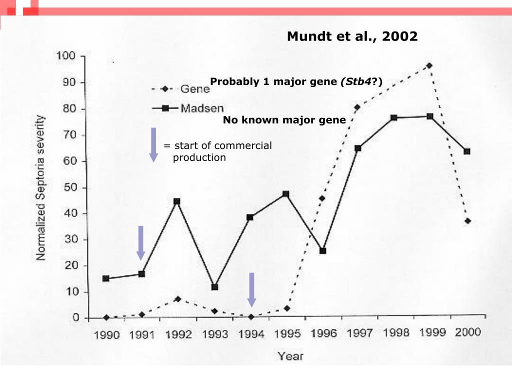 Mundt et al., 2002