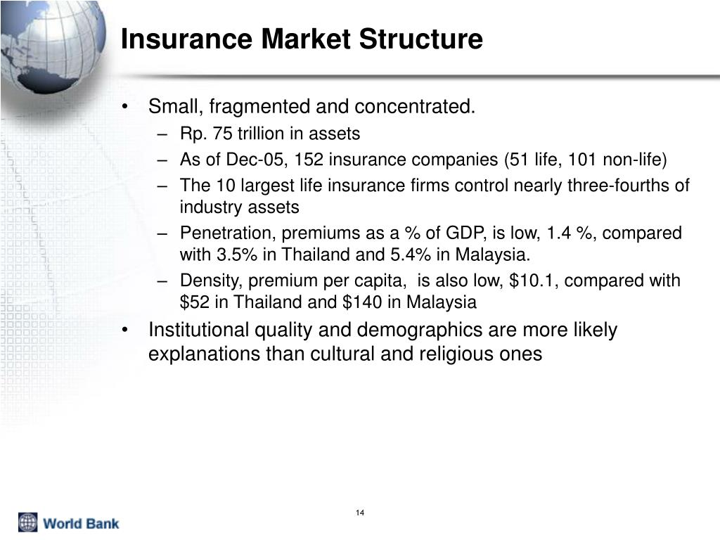 Insurance Market Structure