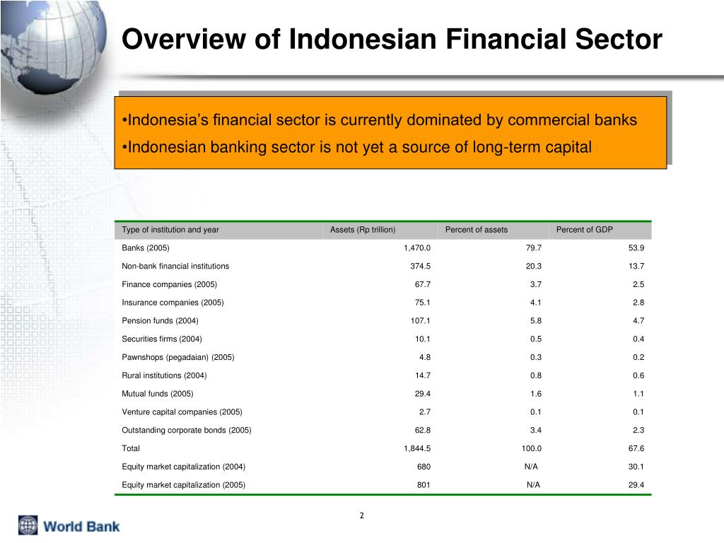 Overview of Indonesian Financial Sector