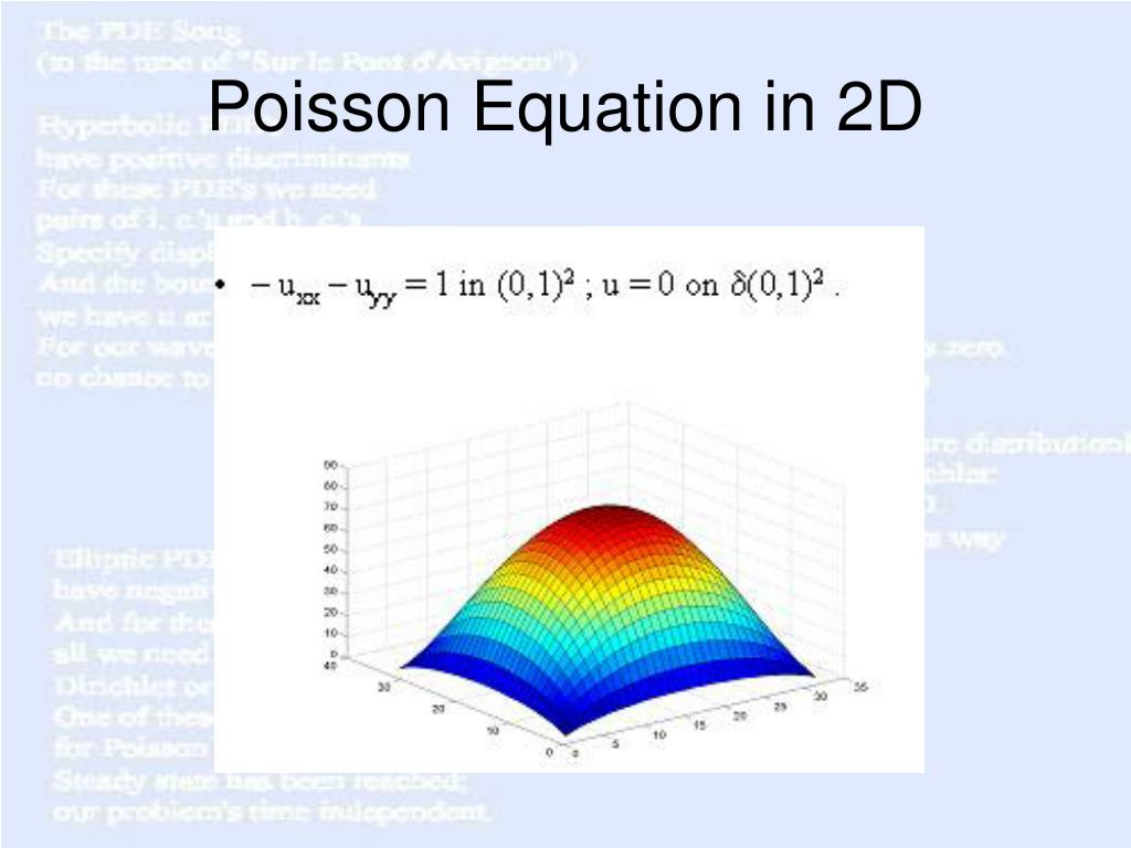 Poisson Equation in 2D