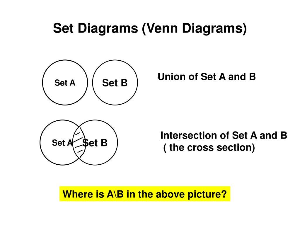 Set Diagrams (Venn Diagrams)