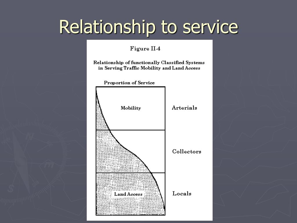 Relationship to service