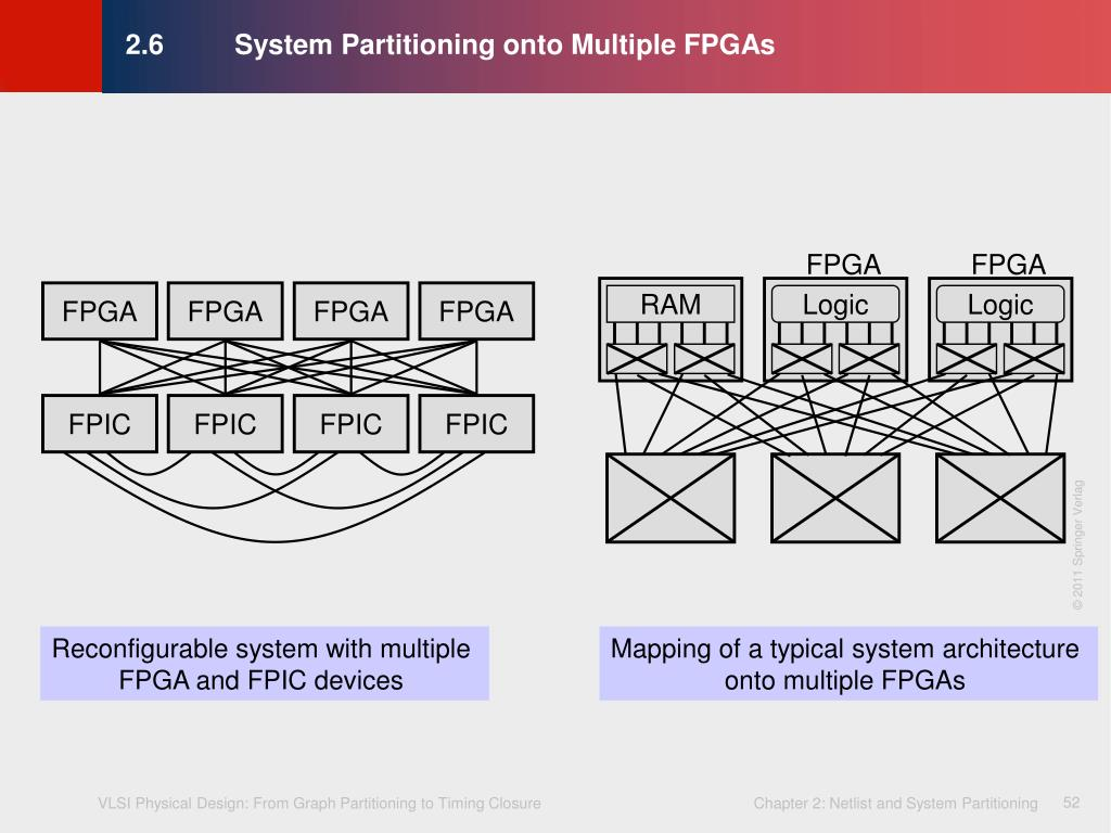 2.6	System Partitioning onto Multiple FPGAs