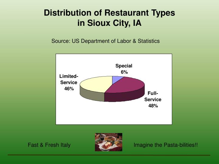 Distribution of Restaurant Types