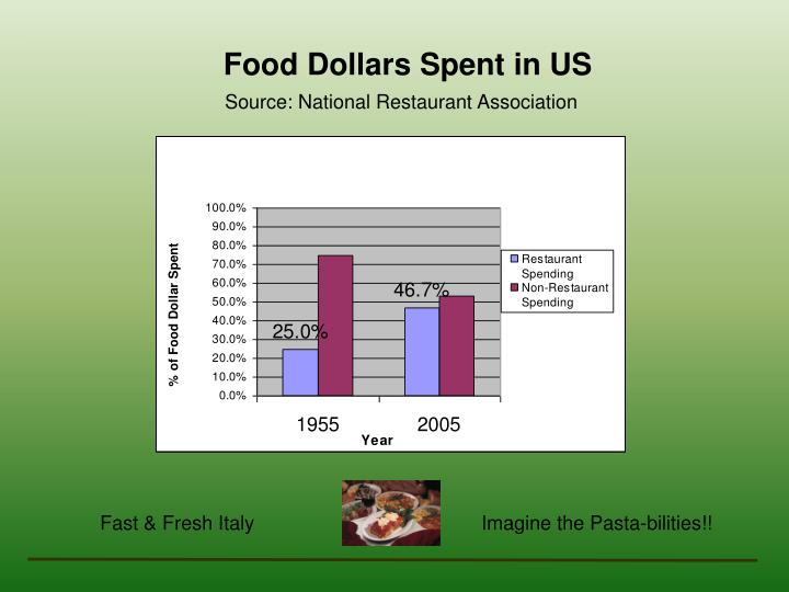 Source: National Restaurant Association