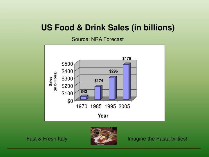 US Food & Drink Sales (in billions)