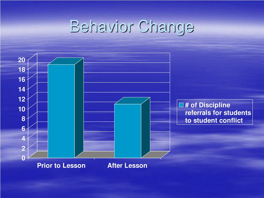 Behavior Change