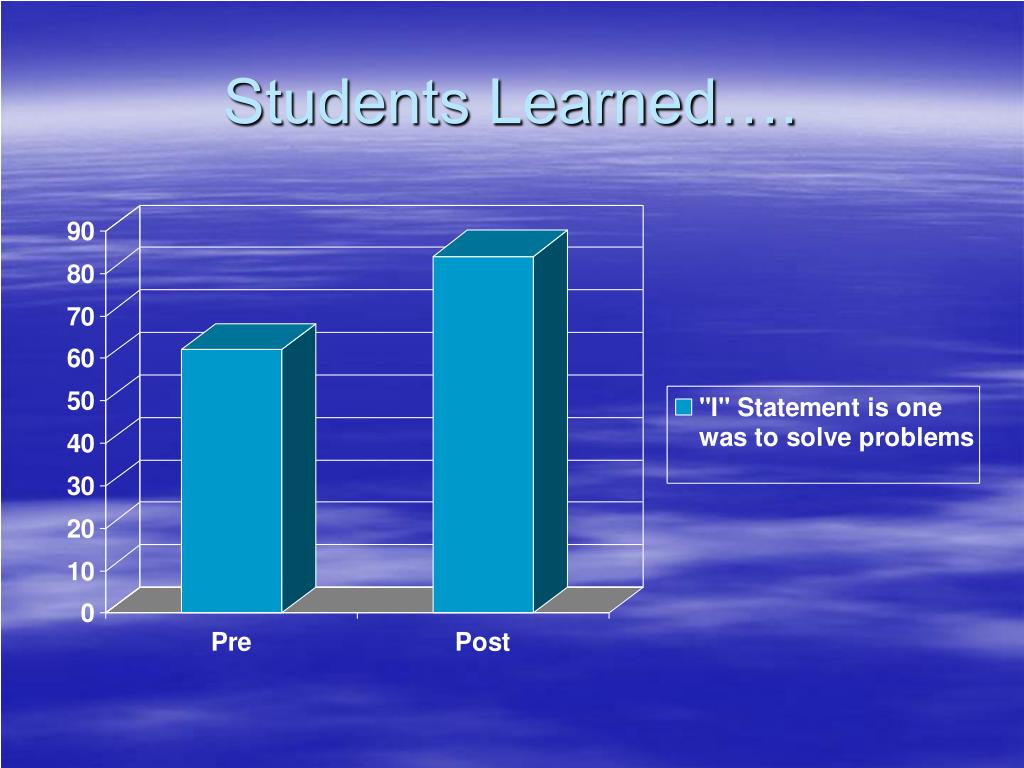 Students Learned….