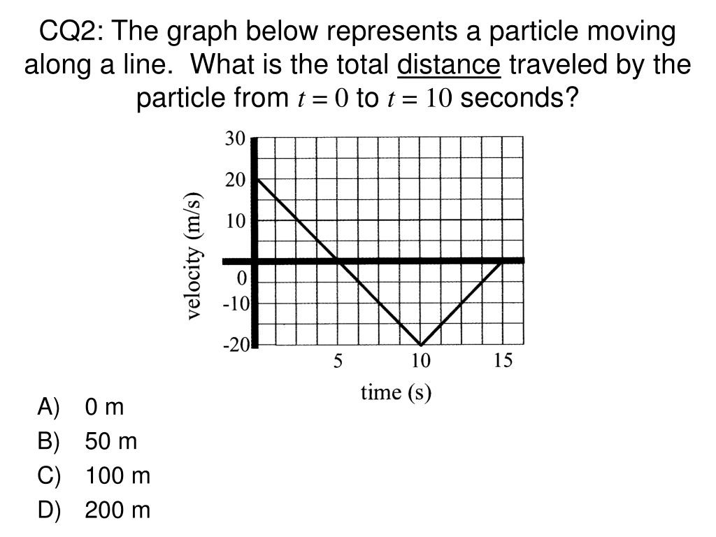 CQ2: The graph below represents a particle moving along a line.  What is the total