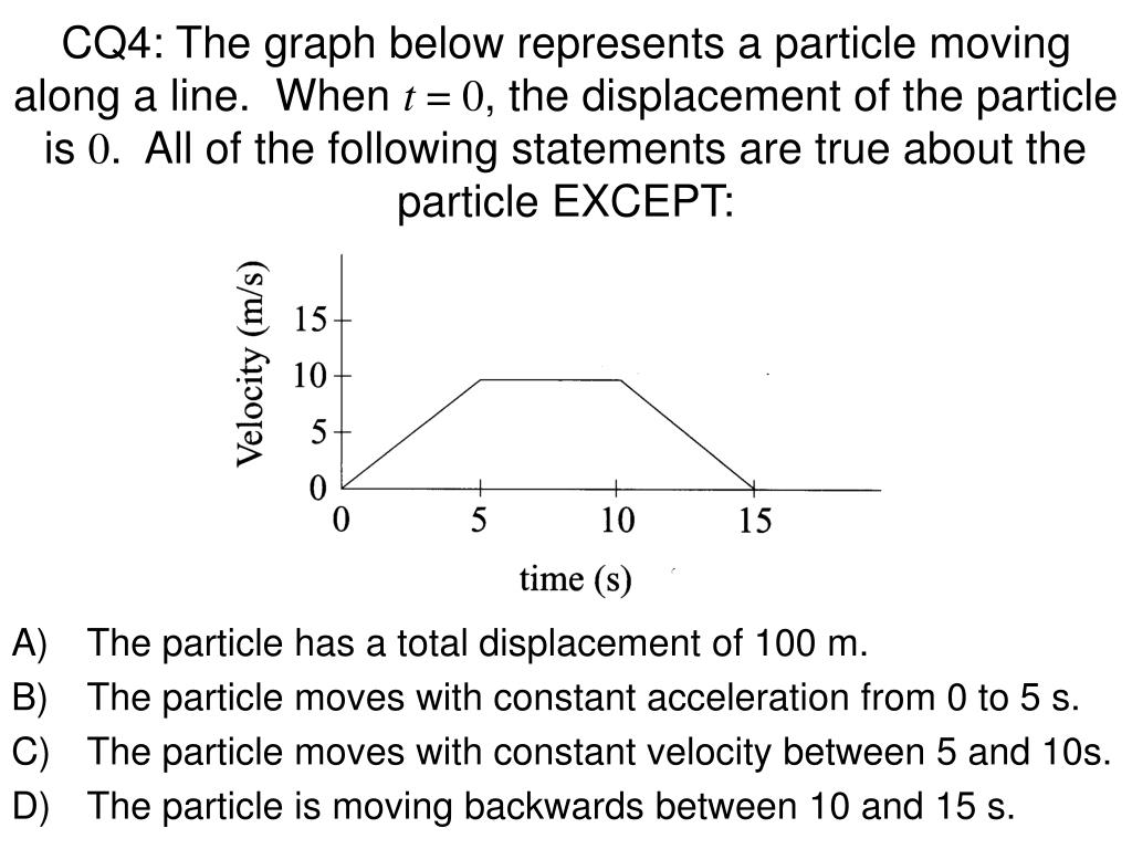 CQ4: The graph below represents a particle moving along a line.  When