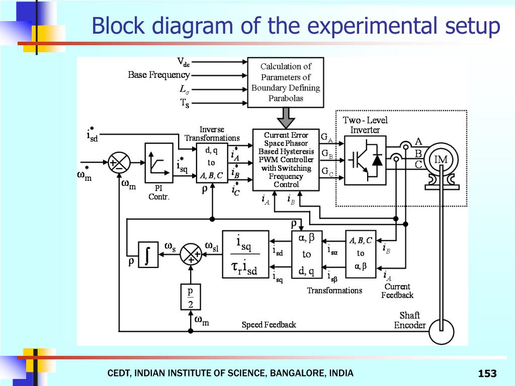 Block diagram of the experimental setup