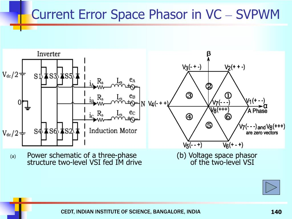 Current Error Space Phasor in VC